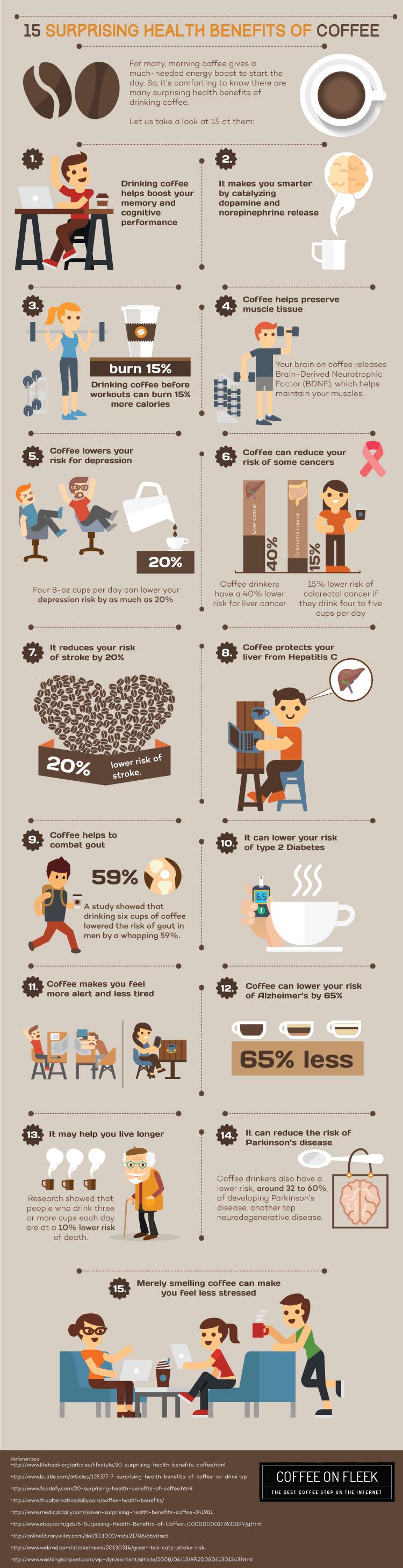 15 surprising health benefits of coffee